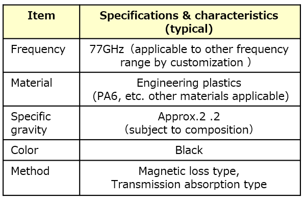 PI Specifications & characteristics (typical)