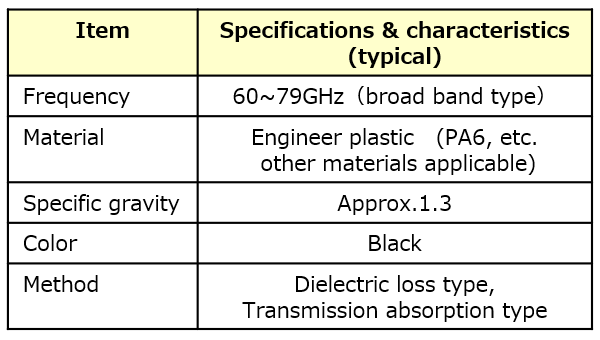 PW Specifications & characteristics (typical)